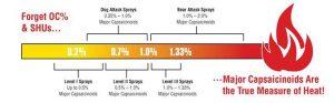 pepper spray heat measurement scale